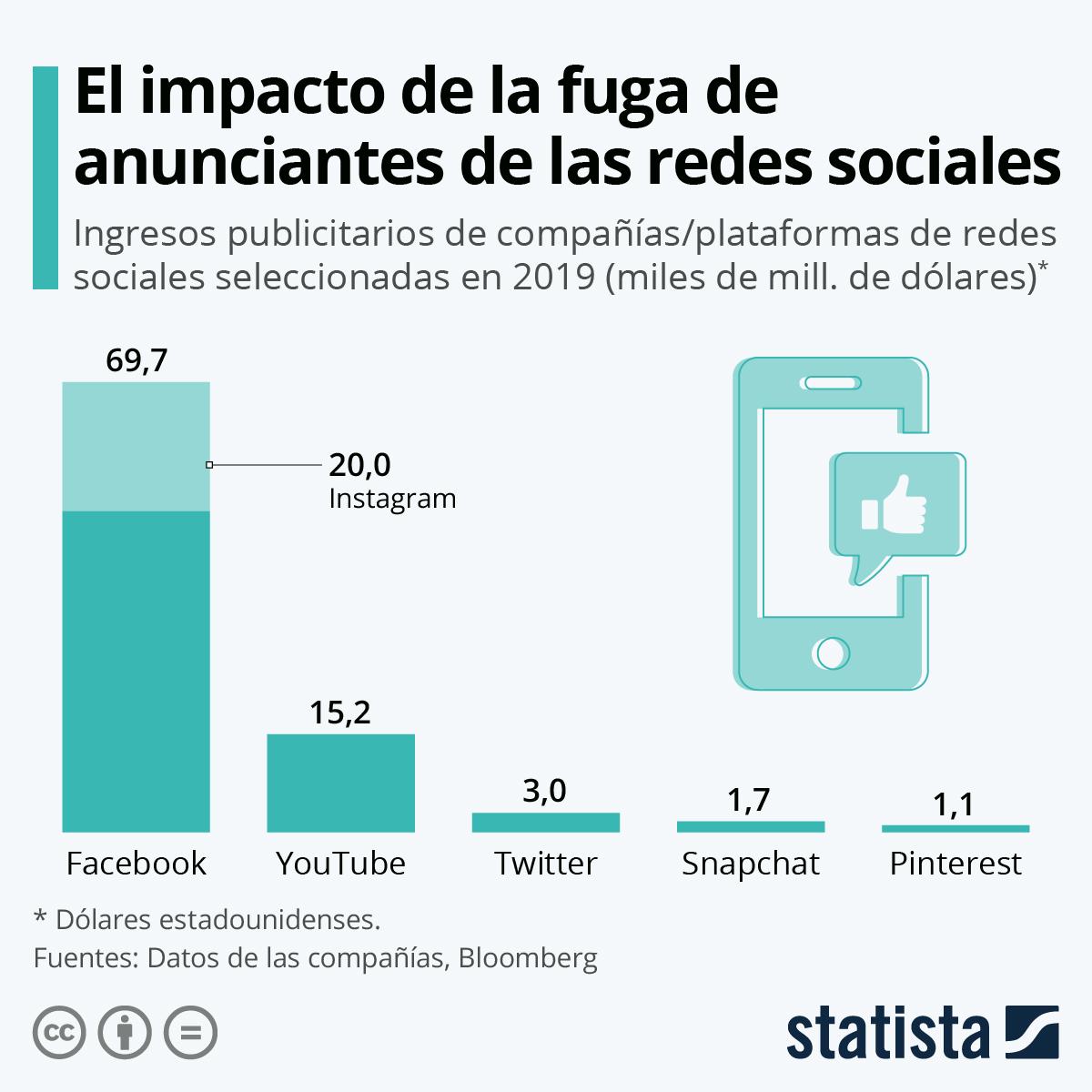 Infografía: Facebook, quien tiene más que perder en el boicot publicitario a las redes sociales | Statista