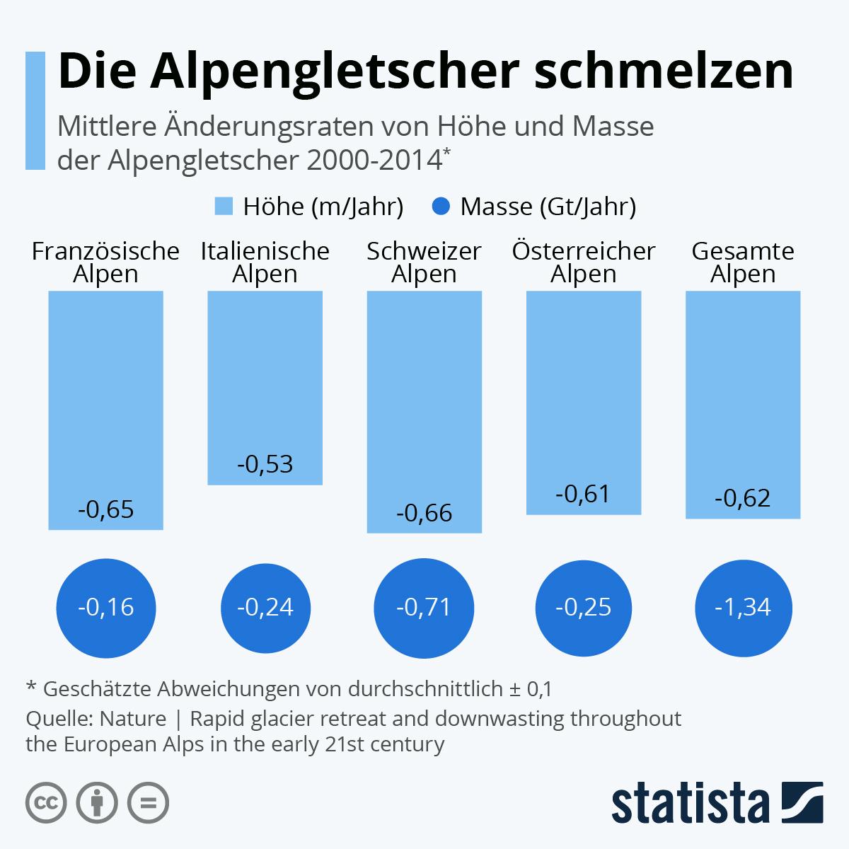 Infografik: Die Alpengletscher schmelzen | Statista