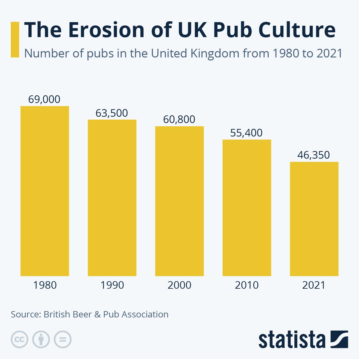 Infographic: The gradual erosion of UK pub culture | Statista