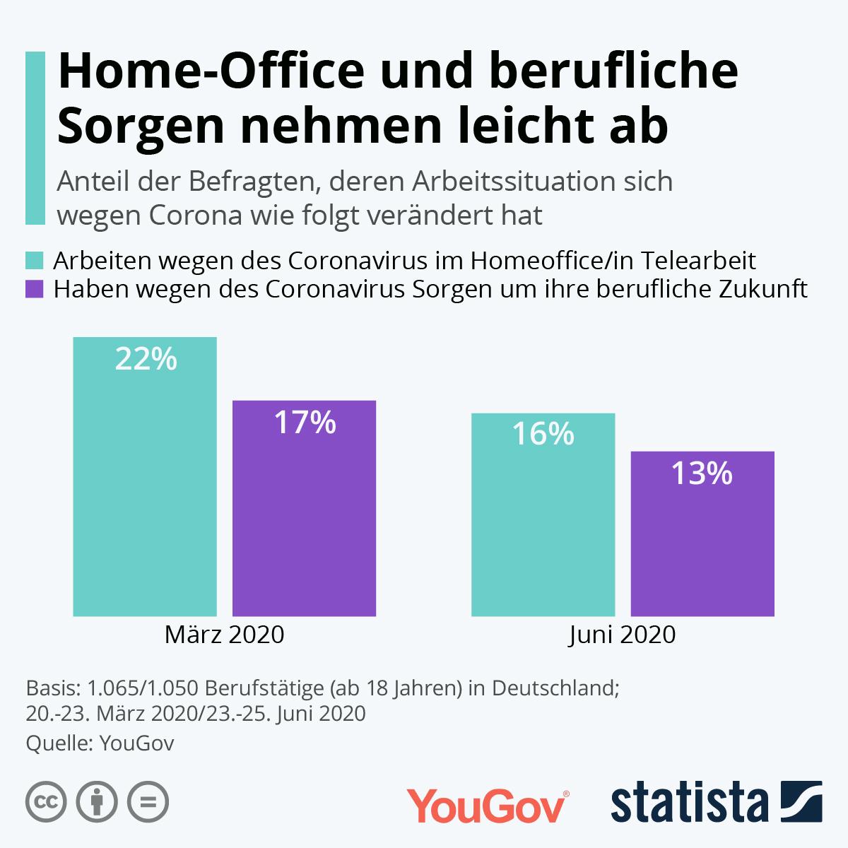 Infografik: Home-Office und berufliche Sorgen nehmen leicht ab | Statista