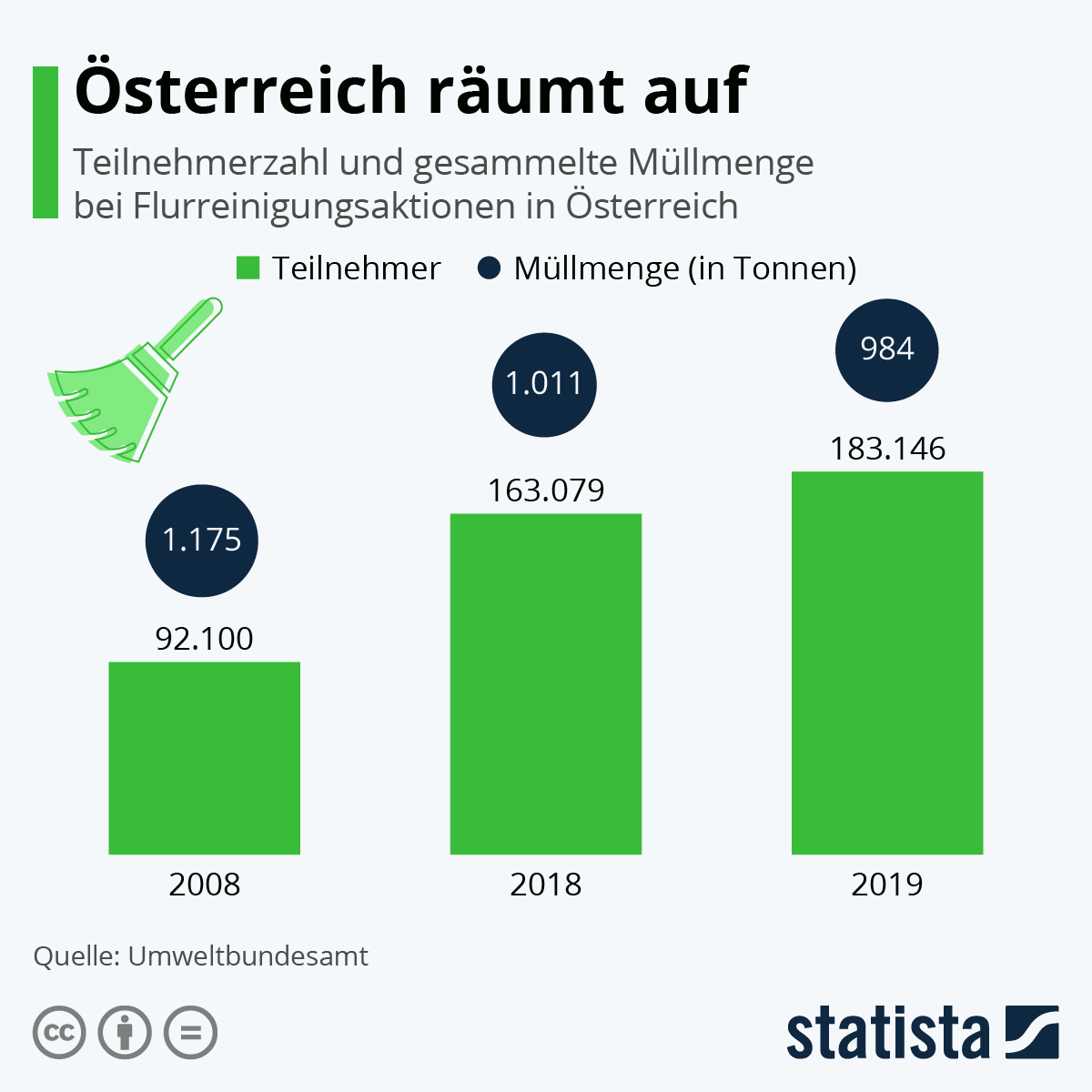 Infografik: Österreich räumt auf | Statista