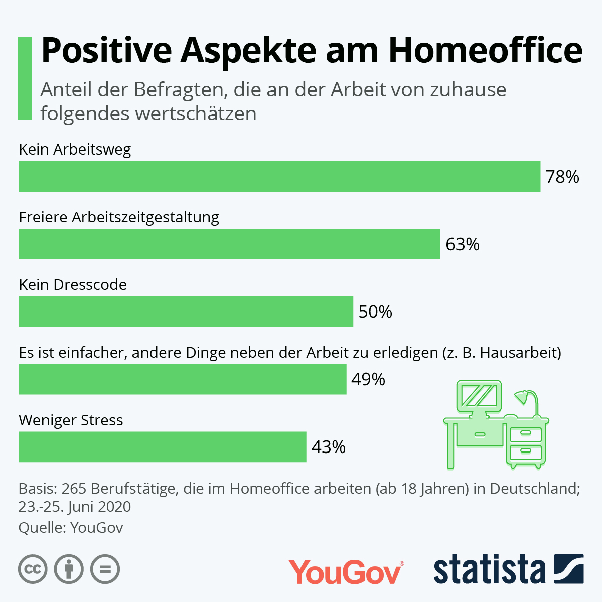 Infografik: Positive Aspekte am Homeoffice | Statista