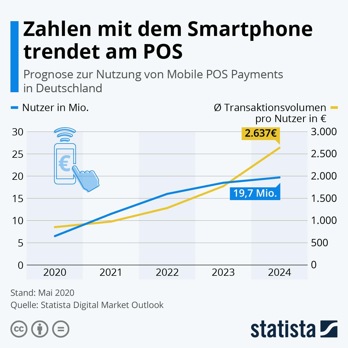 Infografik: Zahlen mit dem Smartphone trendet am POS | Statista