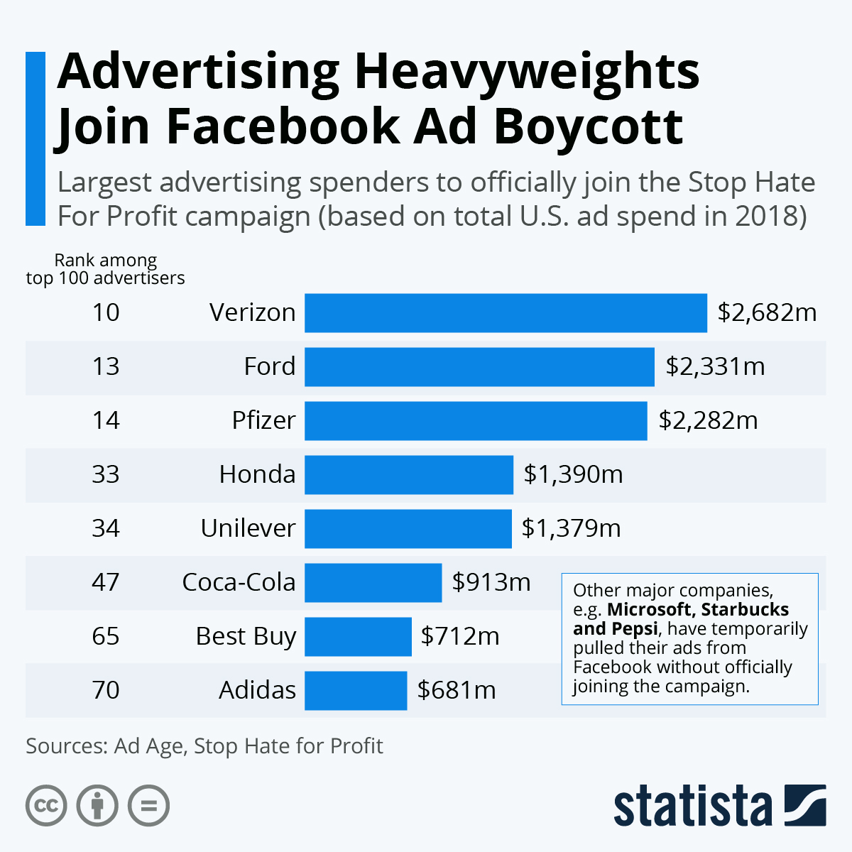 Infographic: Advertising Heavyweights Join Facebook Ad Boycott | Statista