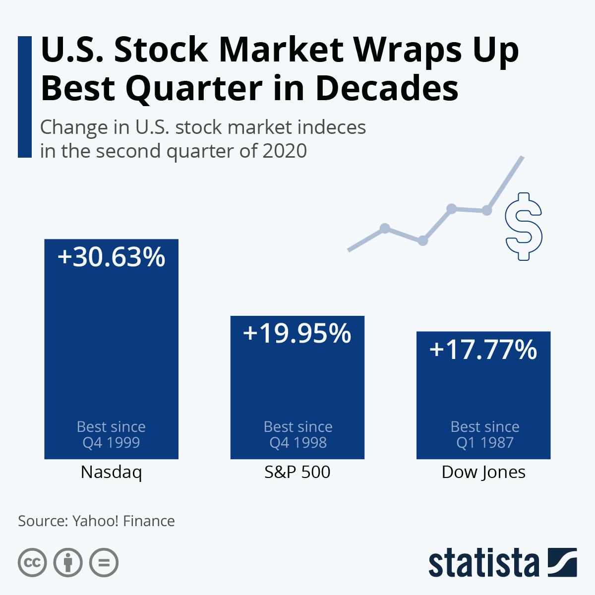 Infographic: U.S. Stock Market Wraps Up Best Quarter in Decades | Statista