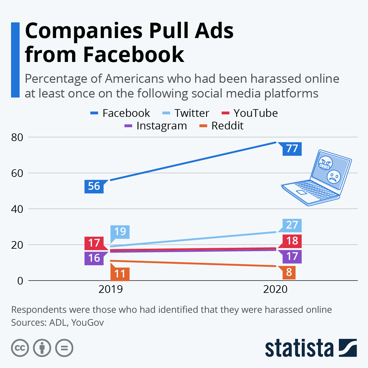 Infographic: Companies Pull Ads from Facebook | Statista