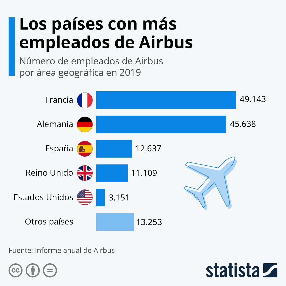 Infografía: Los despidos de Airbus por el impacto de la crisis del coronavirus | Statista