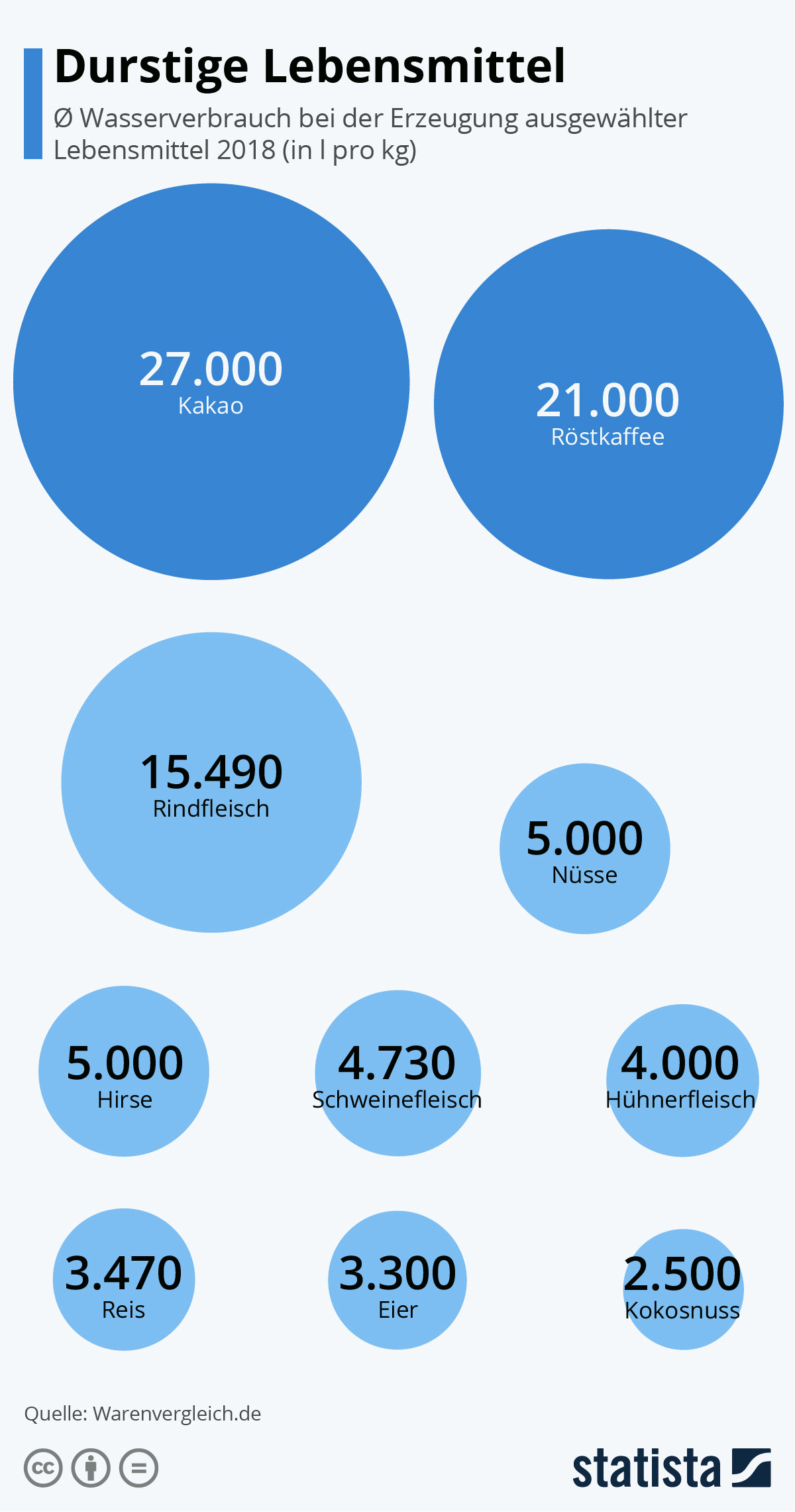 Infografik: Durstige Lebensmittel   Statista