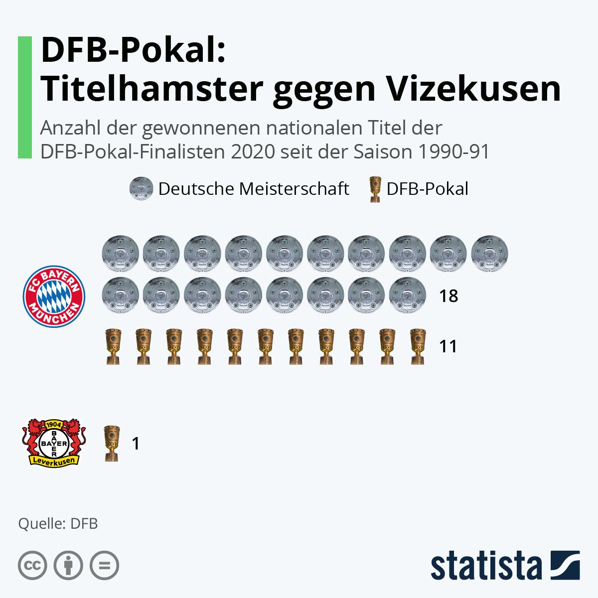 Infografik: DFB-Pokal: Titelhamster gegen Vizekusen | Statista