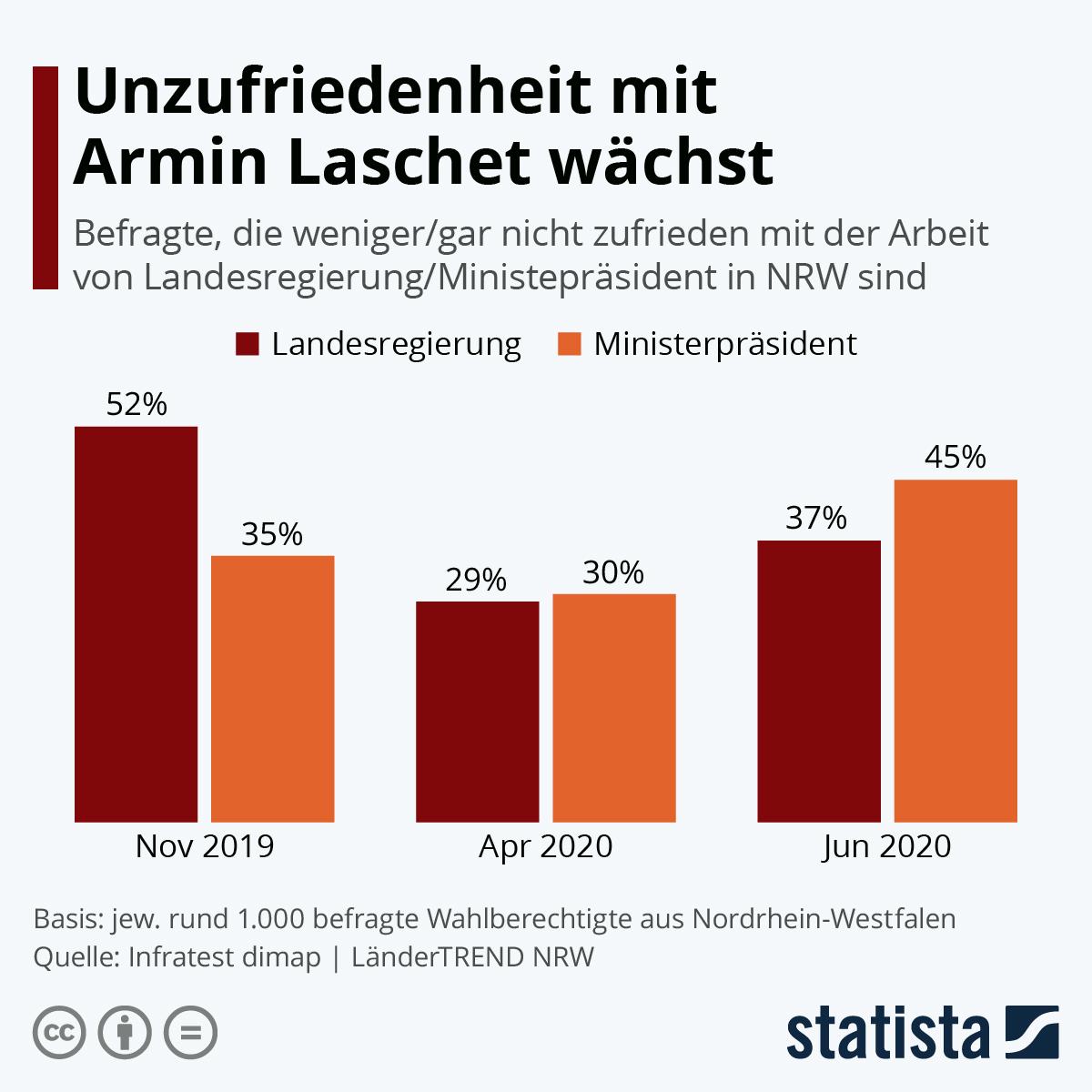 Infografik: Unzufriedenheit mit Armin Laschet wächst | Statista