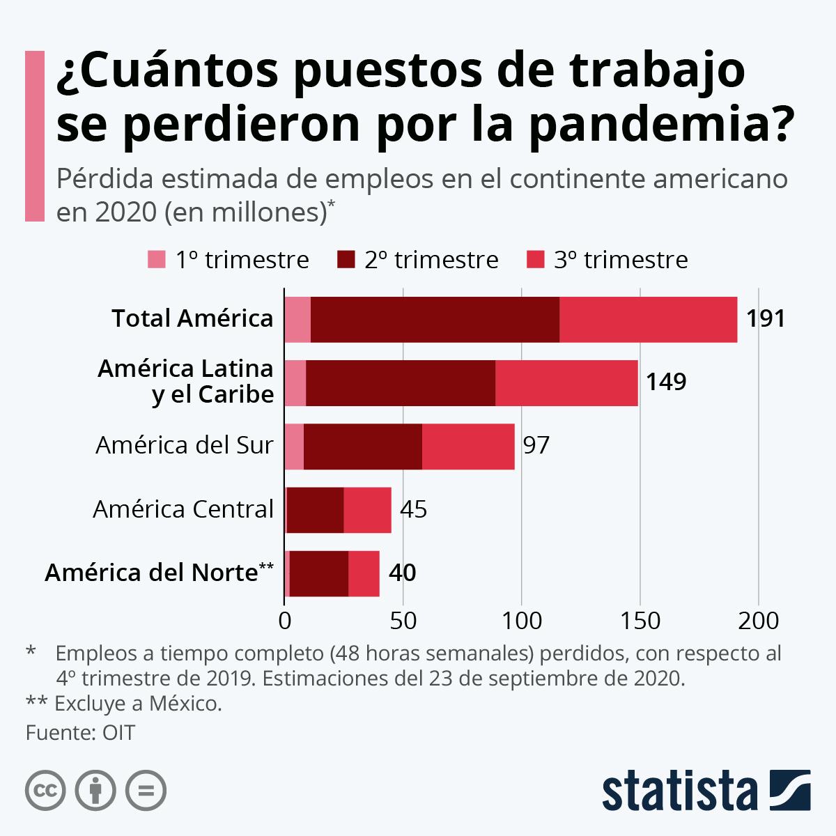 Infografía: ¿Cuántos empleos se han perdido por la pandemia en América Latina? | Statista