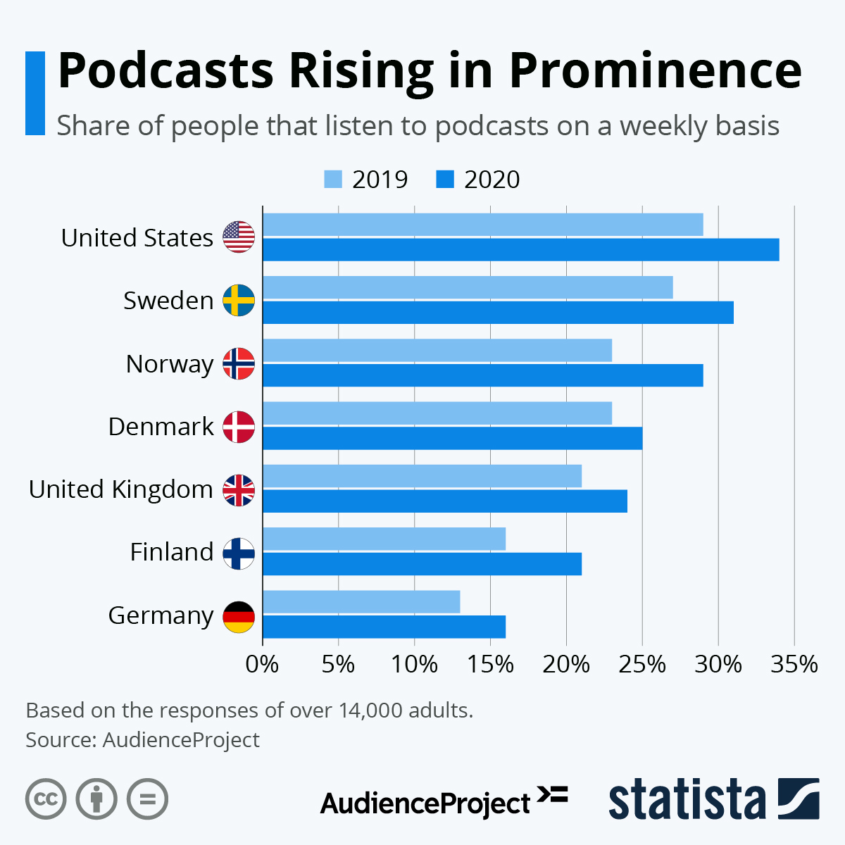 Infographic: Podcasts Rising in Prominence | Statista
