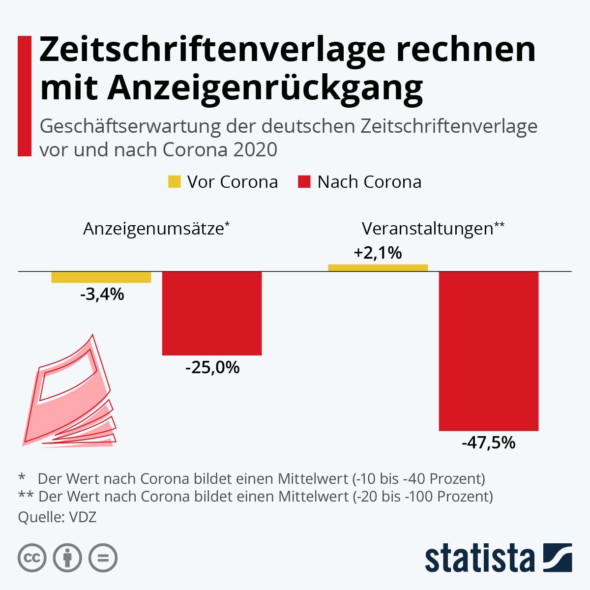 Infografik: Zeitschriftenverlage rechnen mit Anzeigenrückgang | Statista