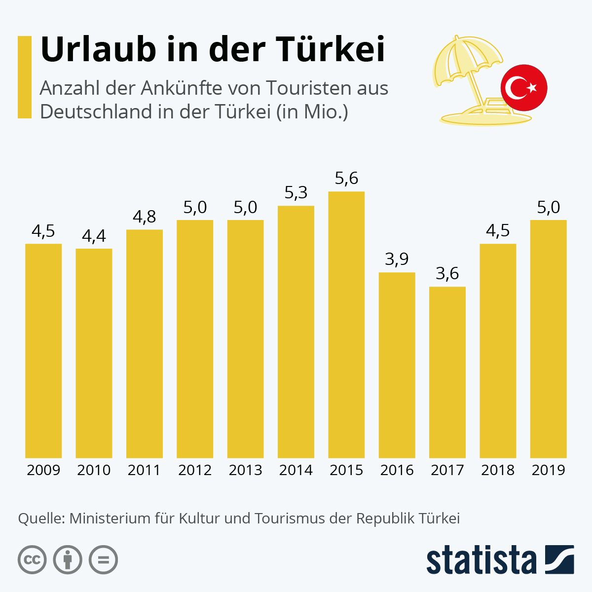 Infografik: Urlaub in der Türkei | Statista