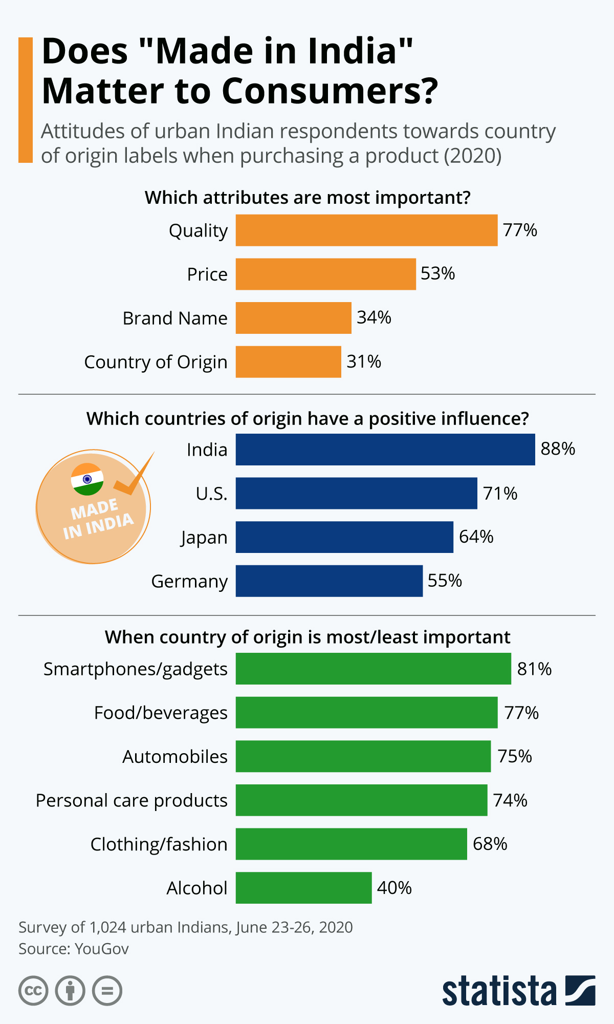 """Infographic: Does """"Made in India"""" Matter to Consumers? 