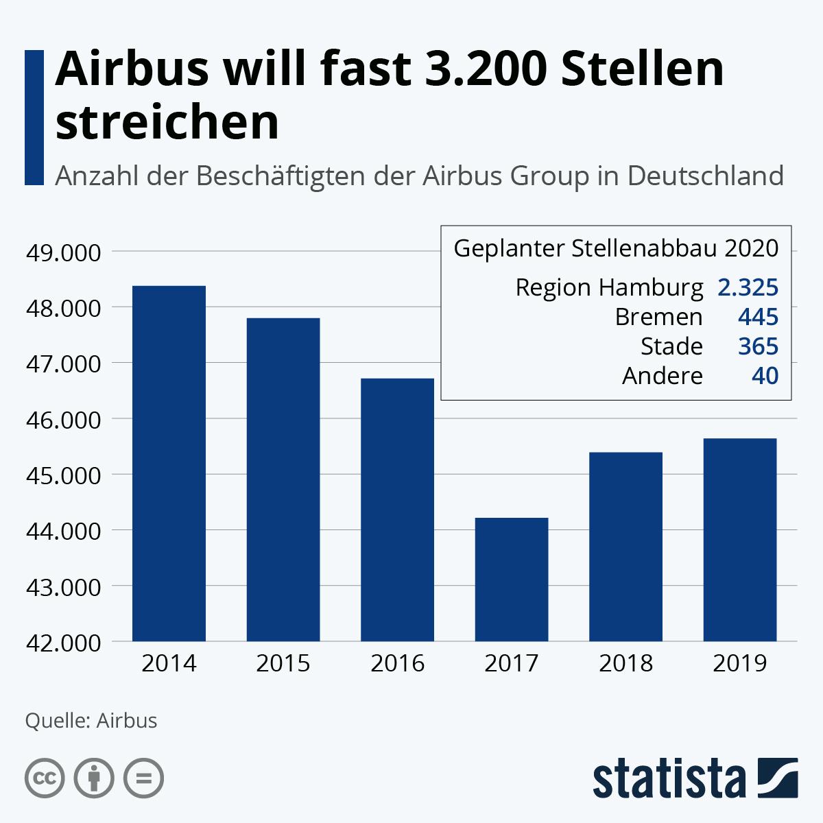 Infografik: Airbus will fast 3.200 Stellen streichen | Statista
