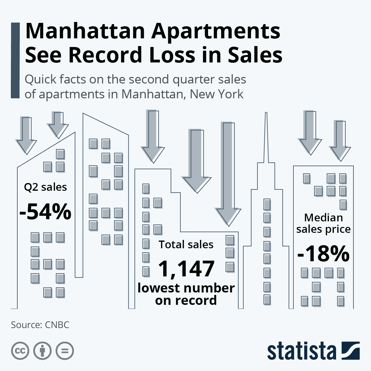 Infographic: Manhattan Apartments See Record Loss in Sales | Statista