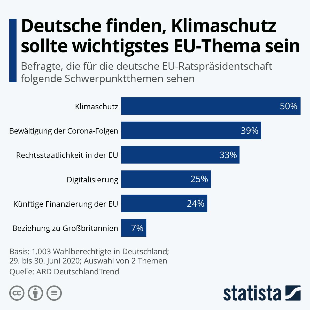 Infografik: Deutsche finden, Klimaschutz sollte wichtigstes EU-Thema sein | Statista