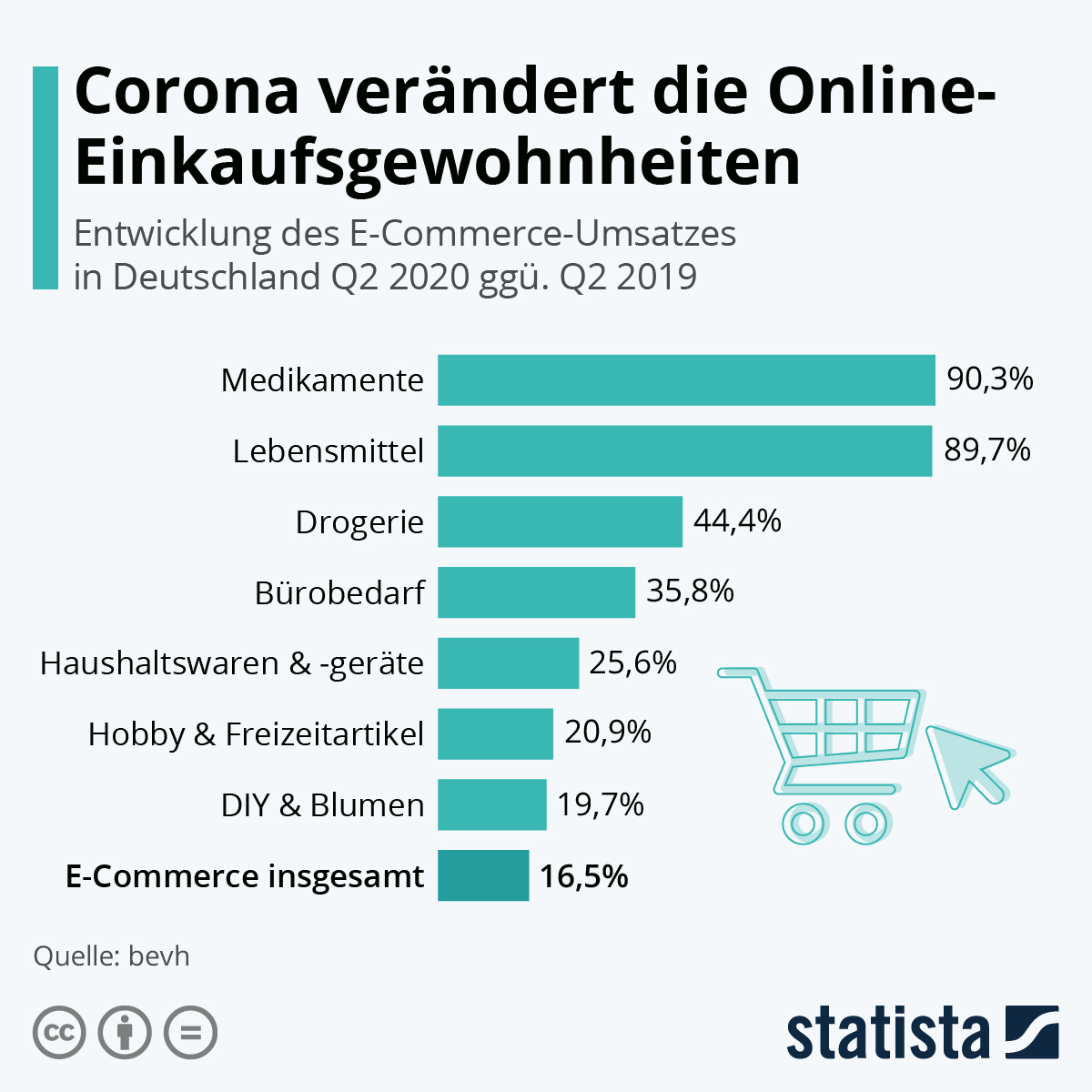 Infografik: Corona verändert die Online-Einkaufsgewohnheiten | Statista