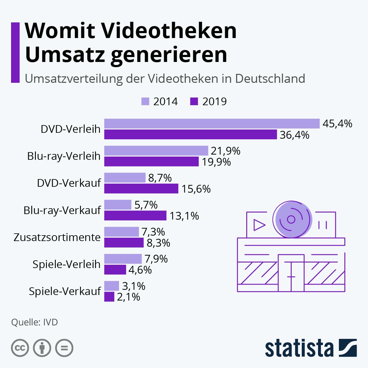 Infografik: Womit Videotheken noch Umsatz generieren | Statista