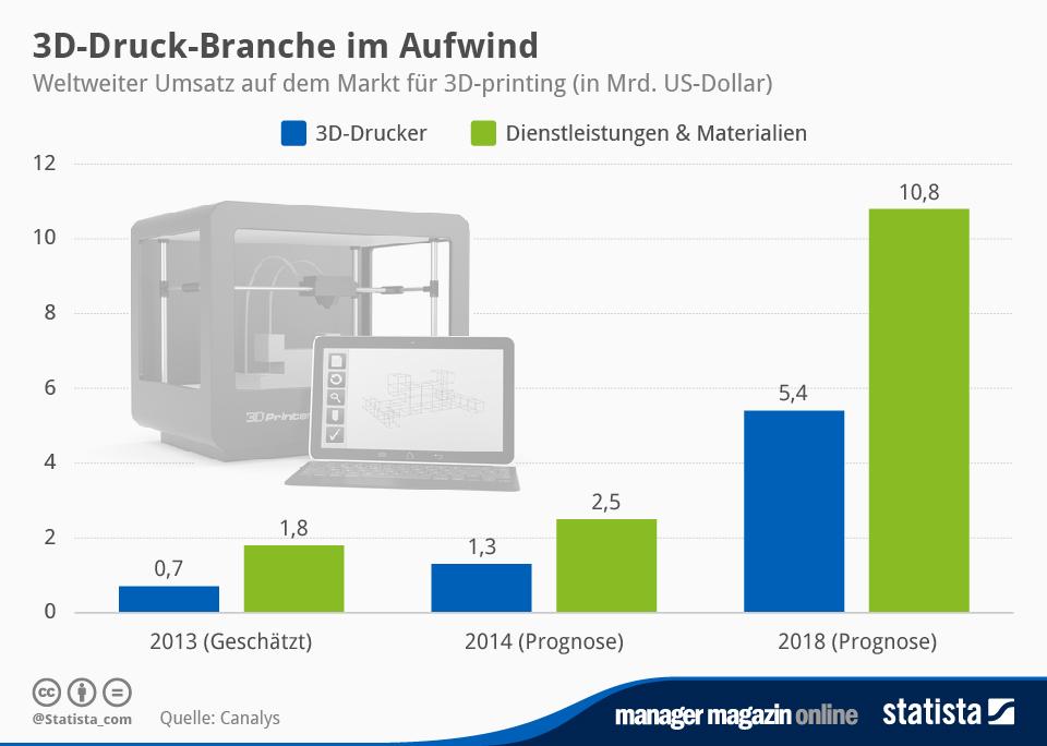 Infografik: 3D-Druck-Branche im Aufwind  | Statista