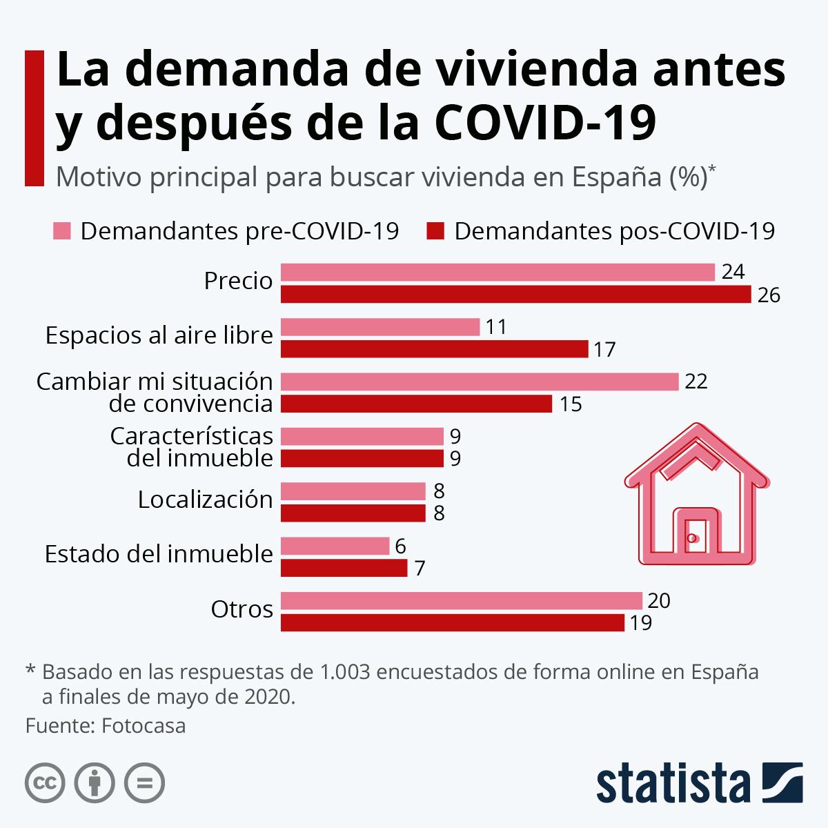 Infografía: ¿Qué motiva a los españoles a comprar una vivienda tras el coronavirus? | Statista