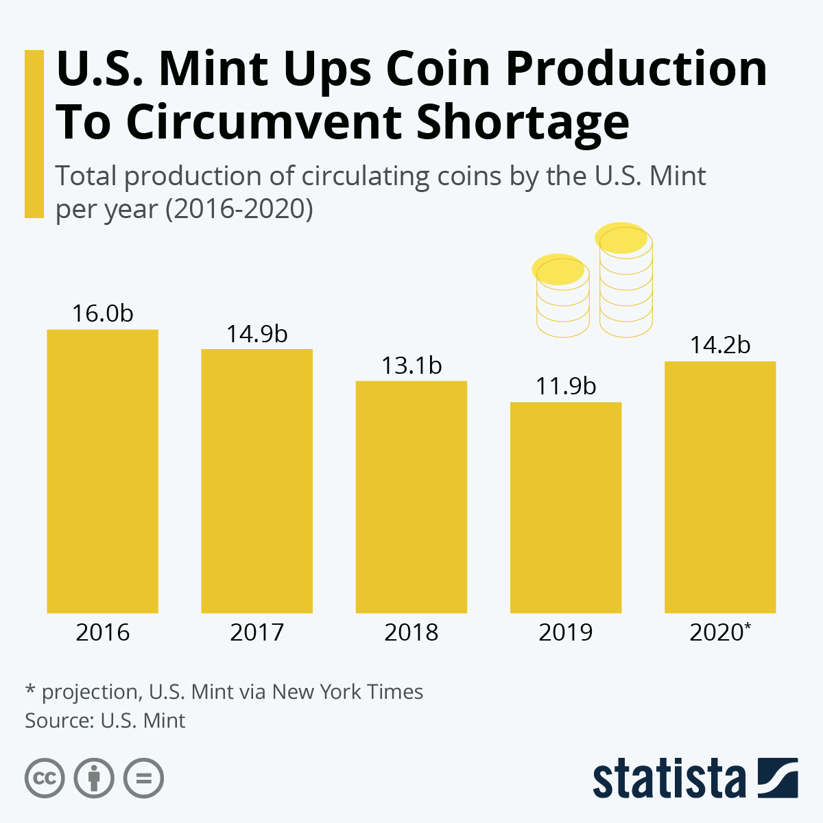 Infographic: U.S. Mint Ups Coin Production to Circumvent Shortage | Statista