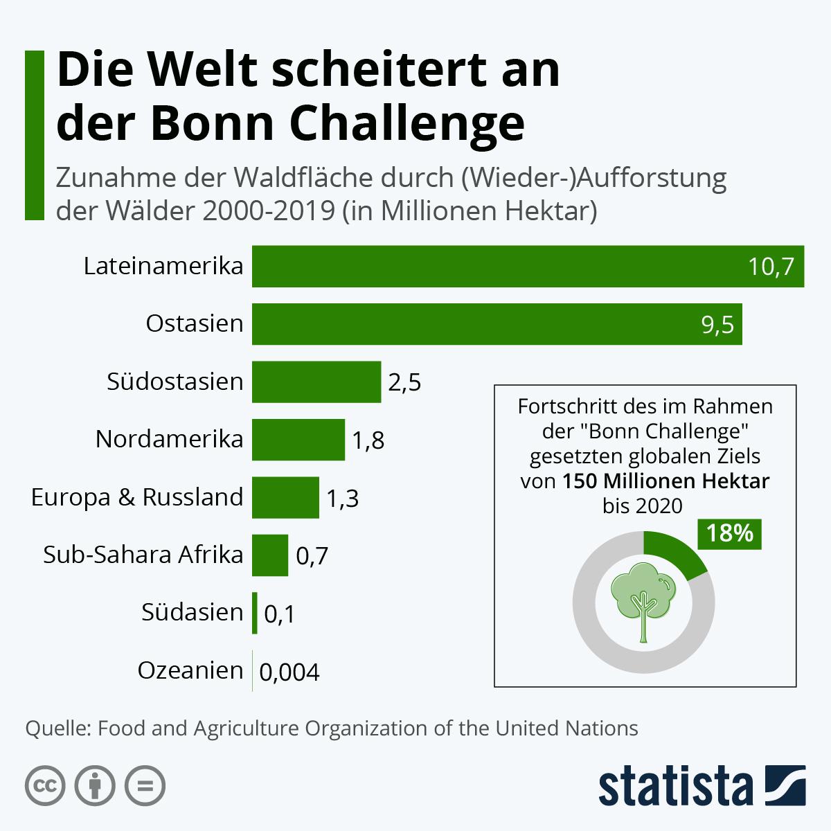 Infografik: Die Welt scheitert an der Bonn Challenge | Statista