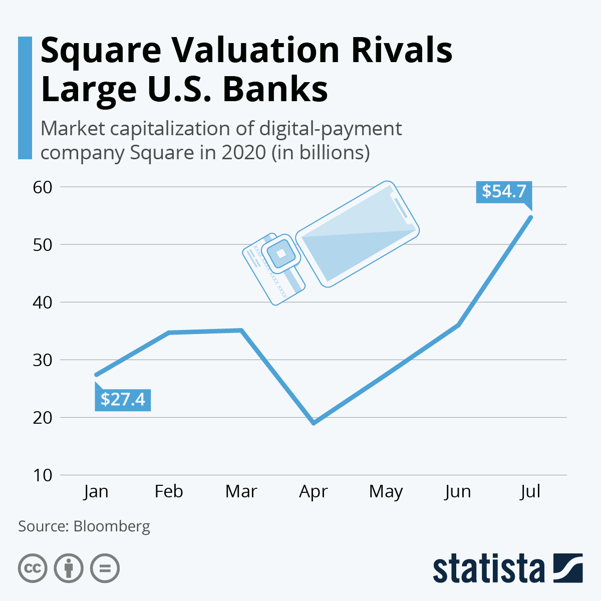 Infographic: Square Valuation Rivals Large U.S. Banks | Statista