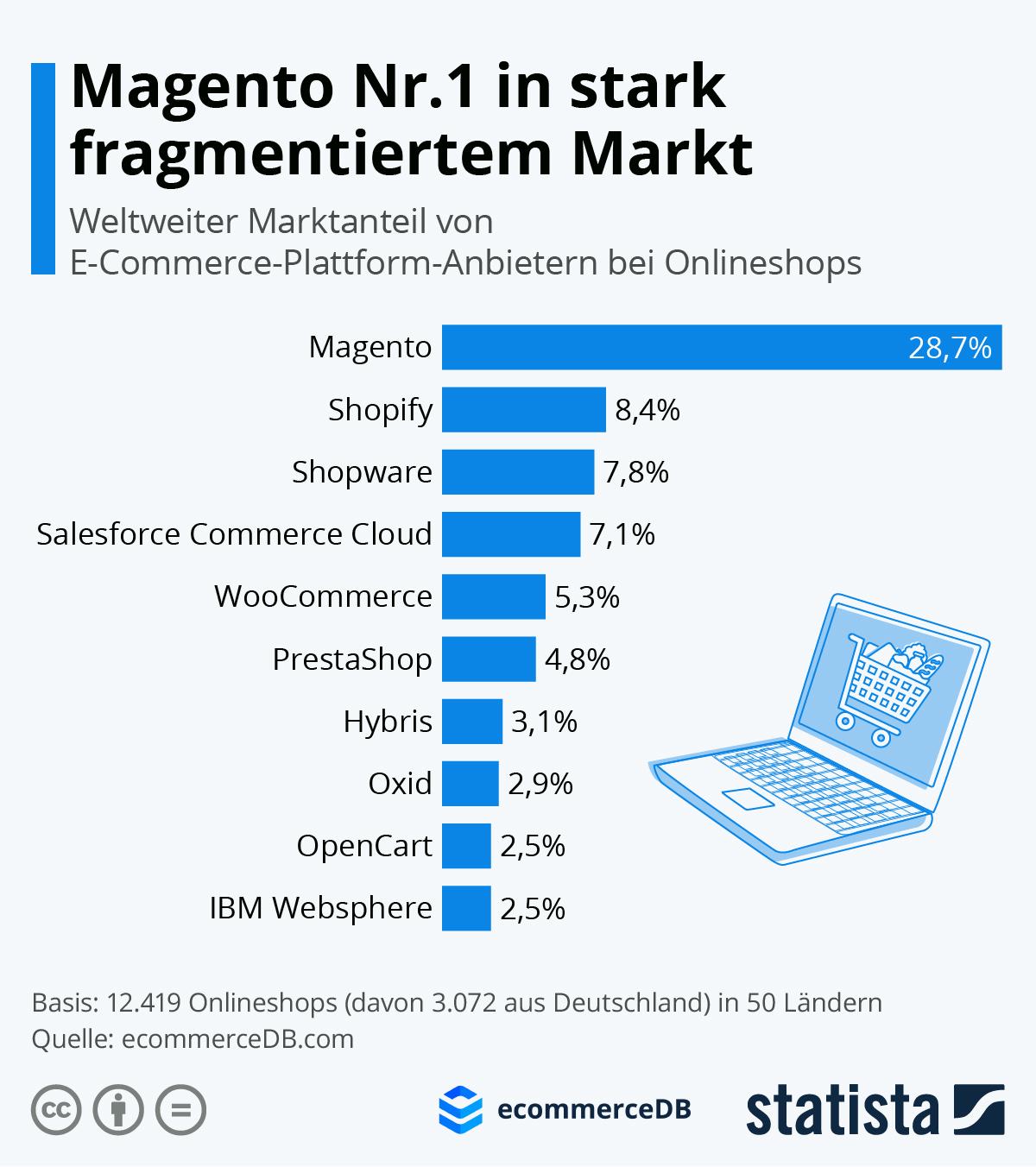 Infografik: Magento Nr.1 in stark fragmentiertem Markt | Statista