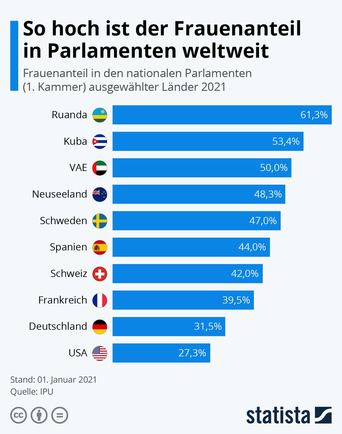 Infografik: Der Frauenanteil in Parlamenten weltweit | Statista