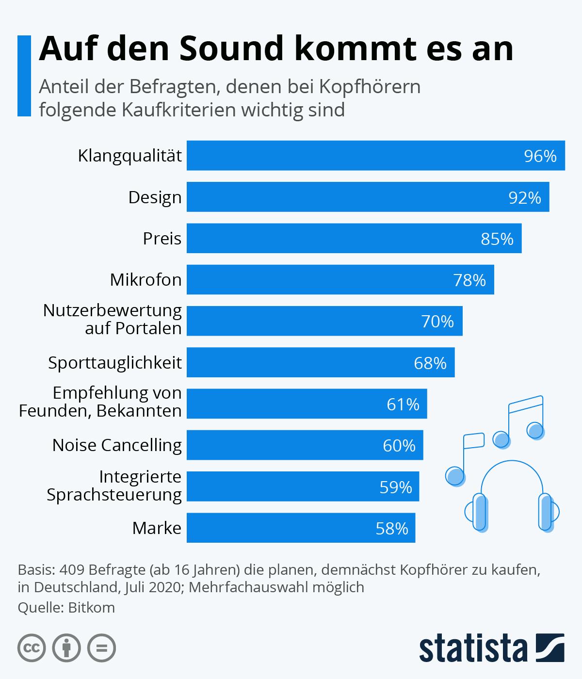 Infografik: Auf den Sound kommt es an | Statista