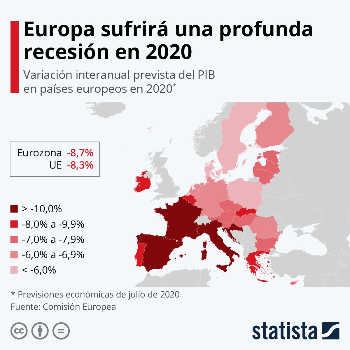 Infografía: España, el segundo país de la UE más golpeado por la crisis económica este año | Statista