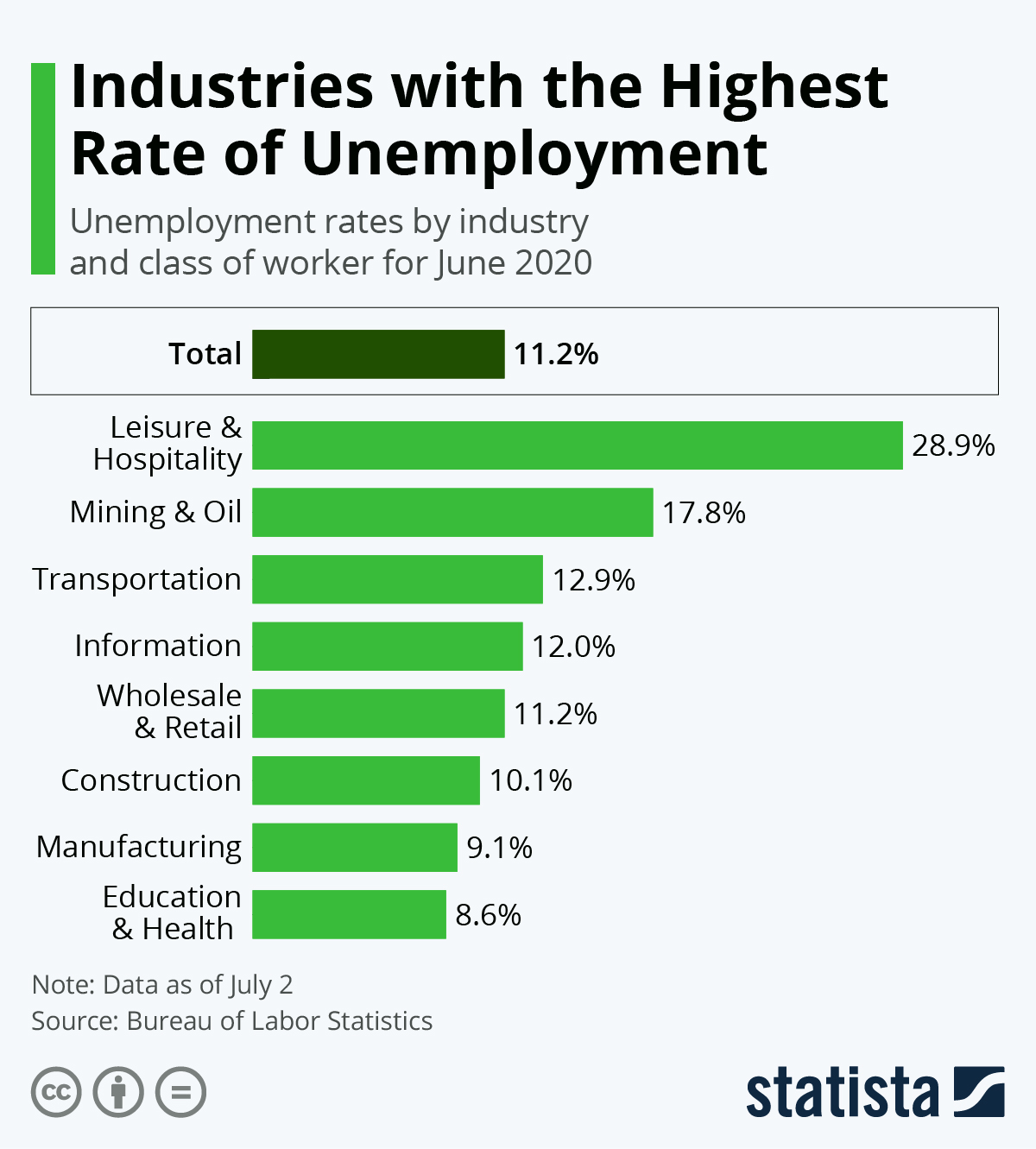 Infographic: Industries with the Highest Rate of Unemployment | Statista