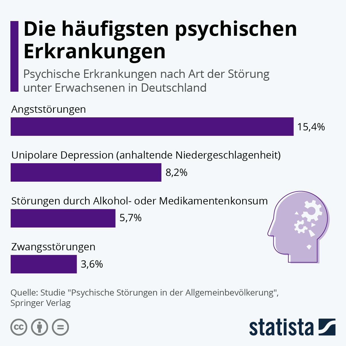 Infografik: Die häufigsten psychischen Erkrankungen | Statista