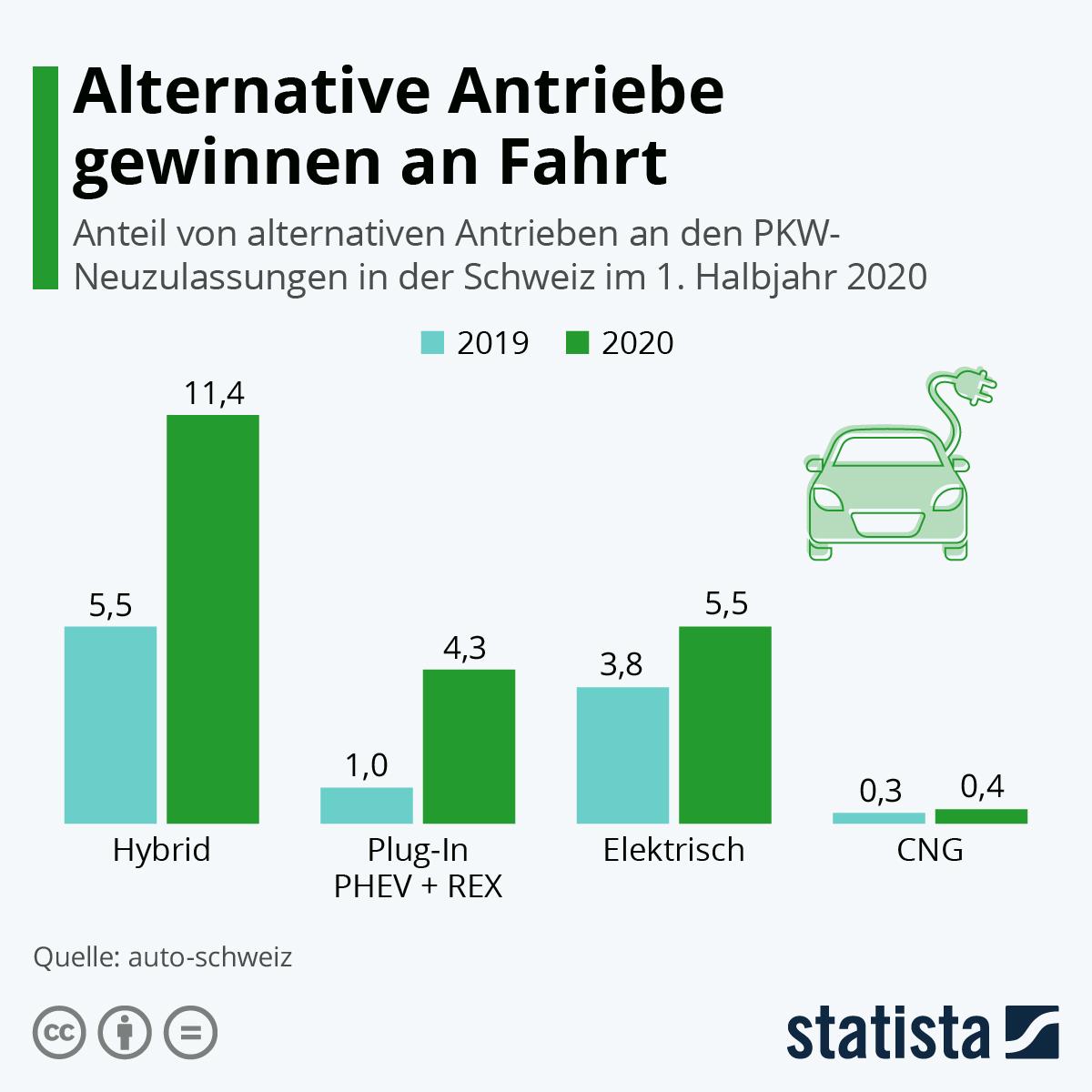 Infografik: Alternative Antriebe gewinnen an Fahrt | Statista