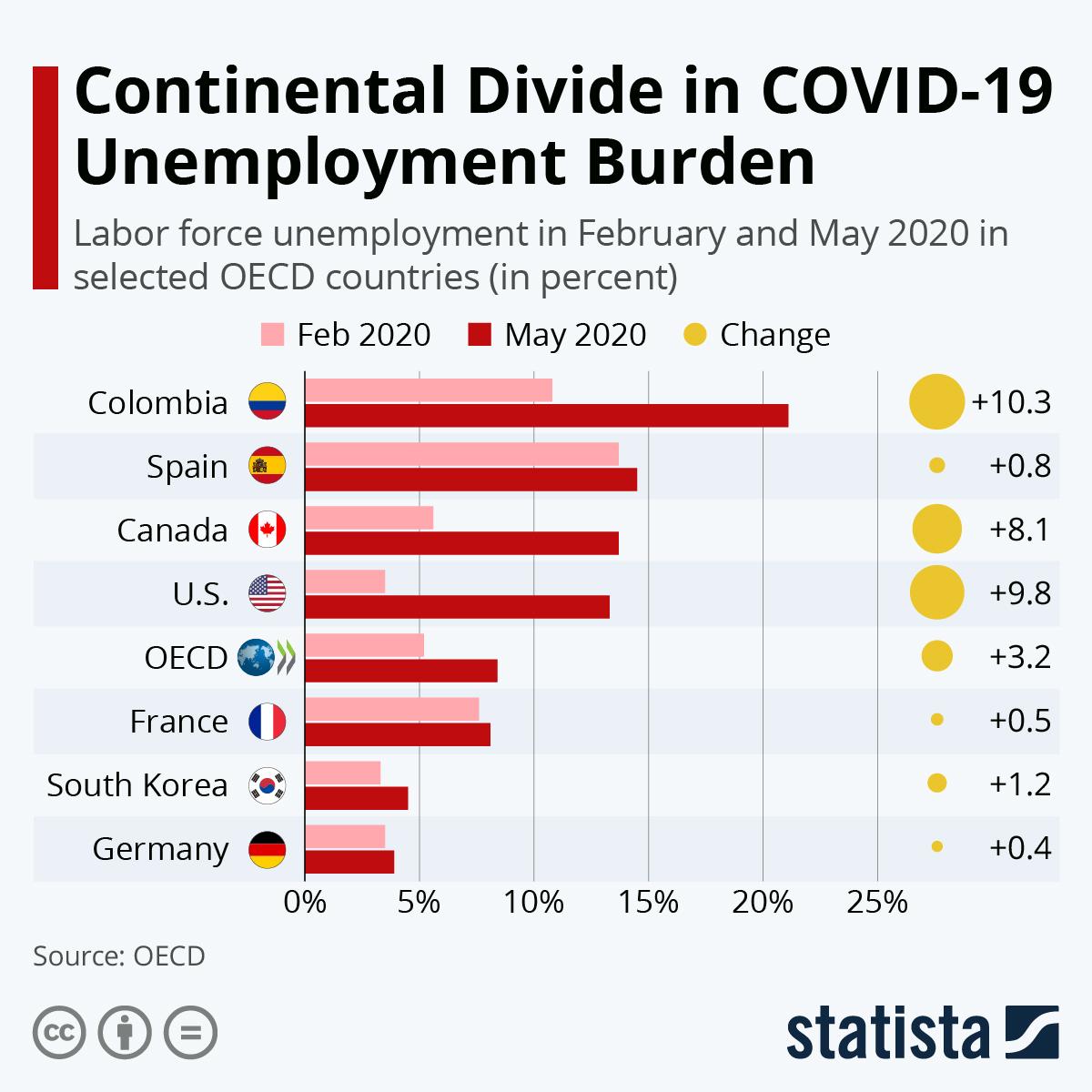 Infographic: Continental Divide in COVID-19 Unemployment Burden | Statista