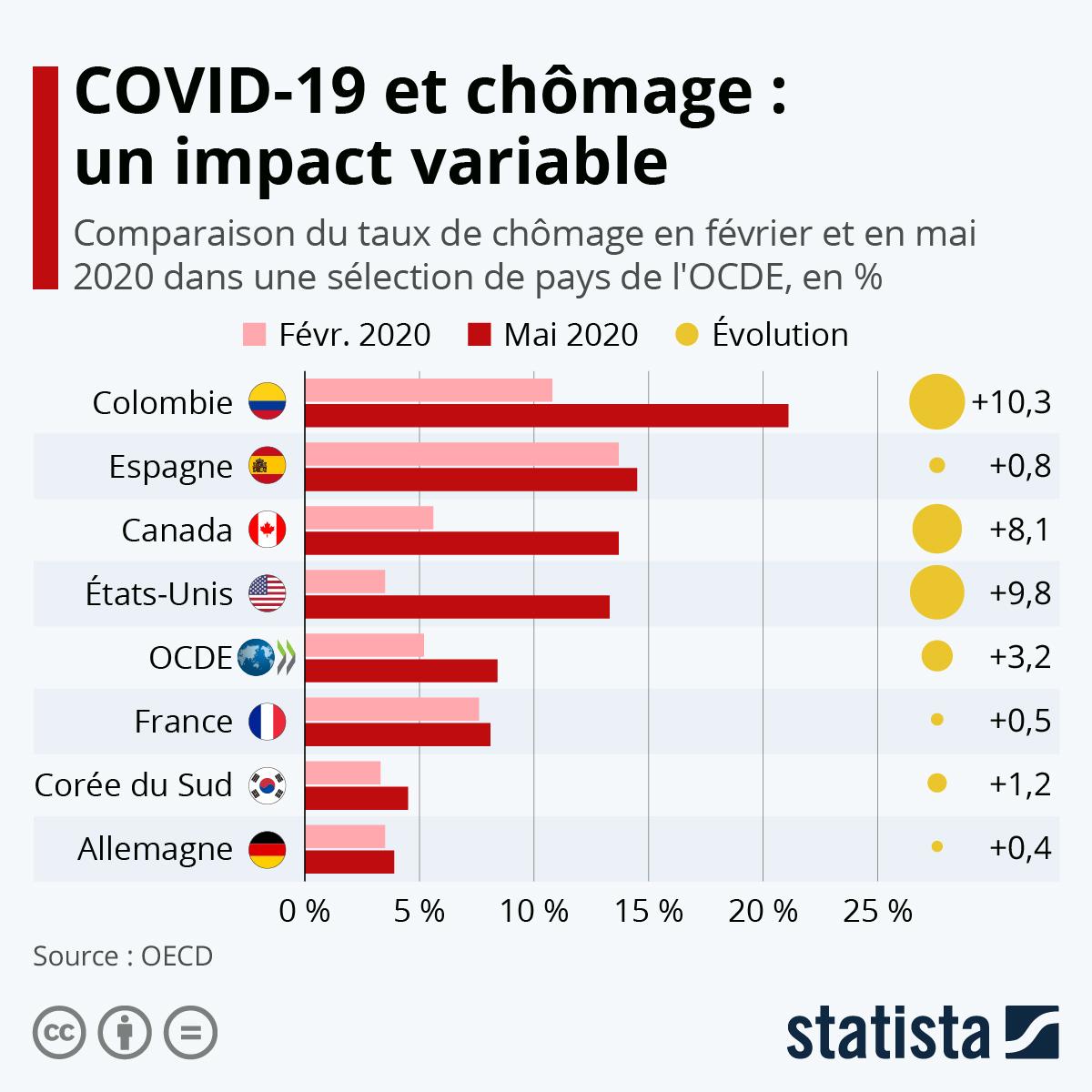 Infographie: COVID-19 et chômage : un impact variable dans l'OCDE | Statista