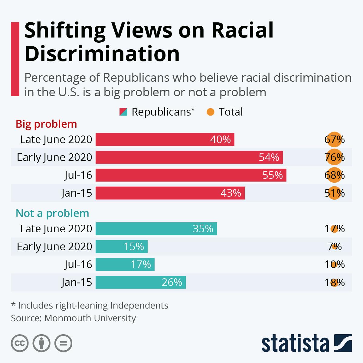 Infographic: Shifting Views on Racial Discrimination   Statista