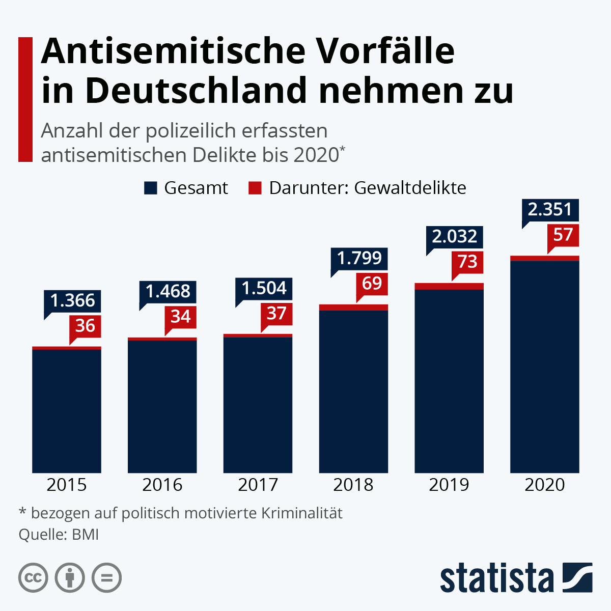 Infografik: Antisemitische Gewalttaten nehmen zu | Statista