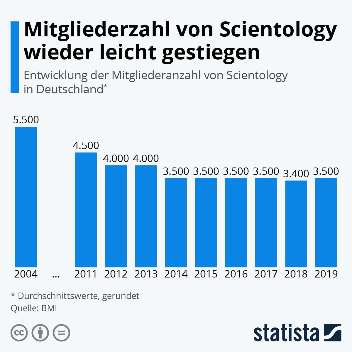 Infografik: Mitgliederzahl von Scientology wieder leicht gestiegen | Statista