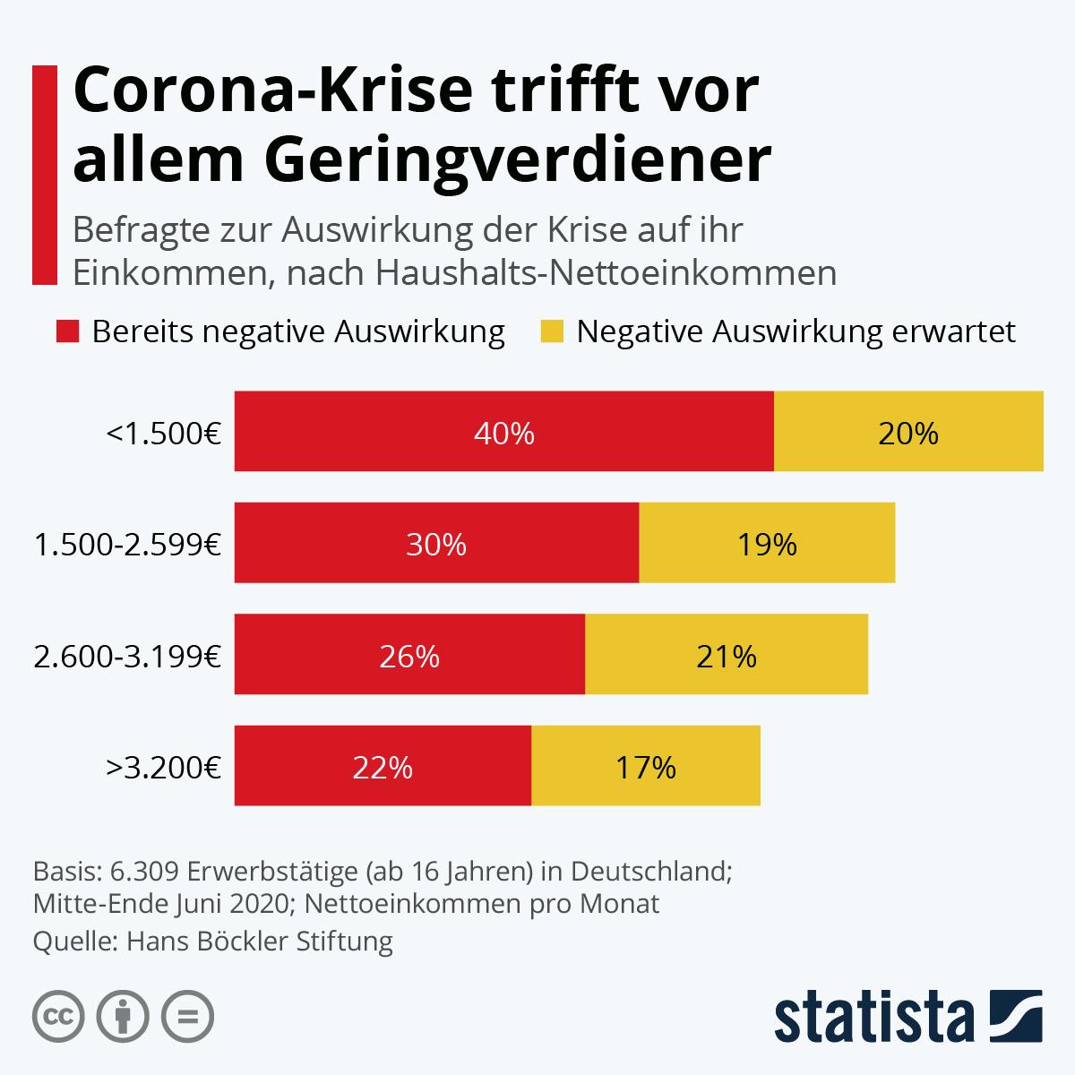 Infografik: Corona-Krise trifft vor allem Geringverdiener | Statista
