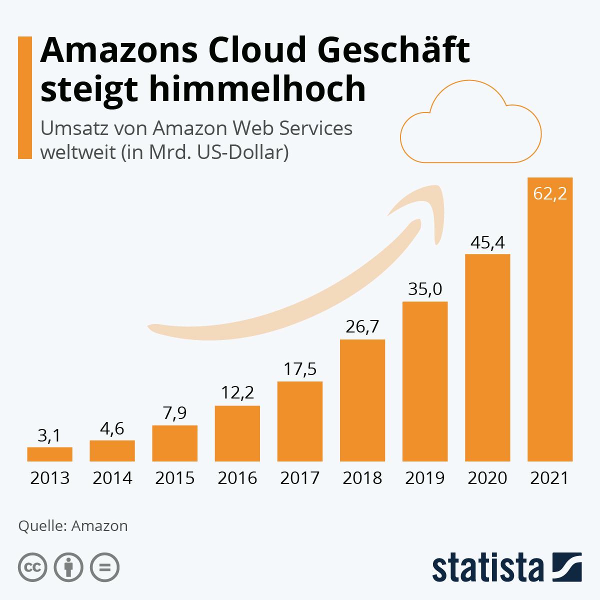Infografik: Stetiges Wachstum bei Amazons Cloud Geschäft | Statista