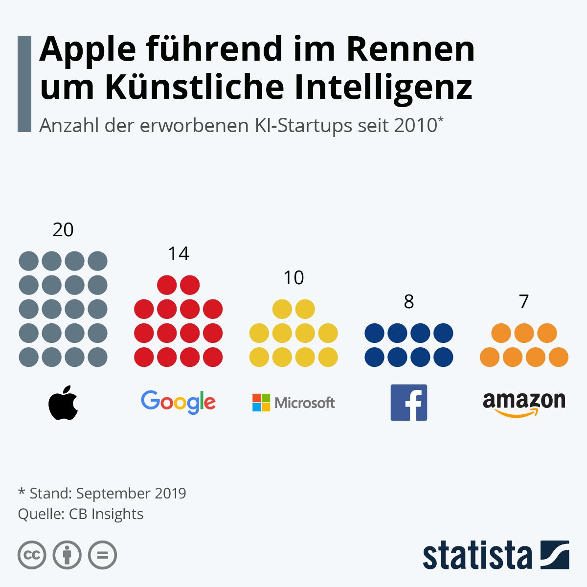 Infografik: Apple führend im Rennen um Künstliche Intelligenz | Statista
