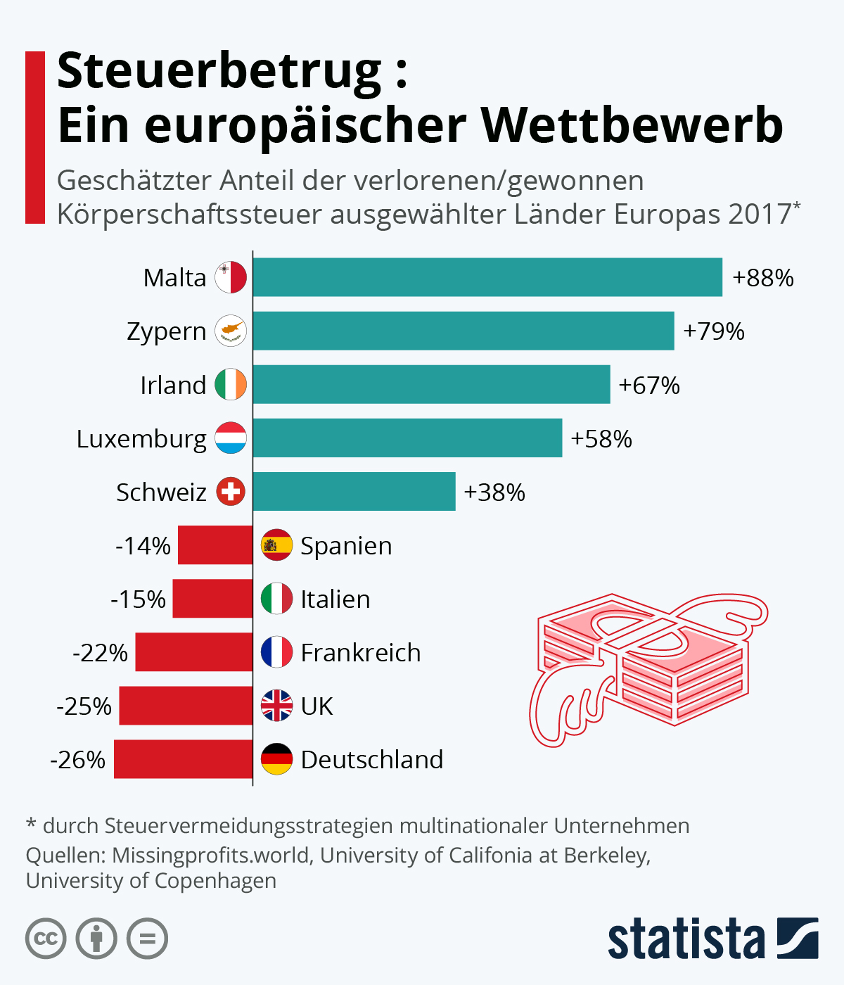 Infografik: Steuerbetrug: Ein europäischer Wettbewerb | Statista