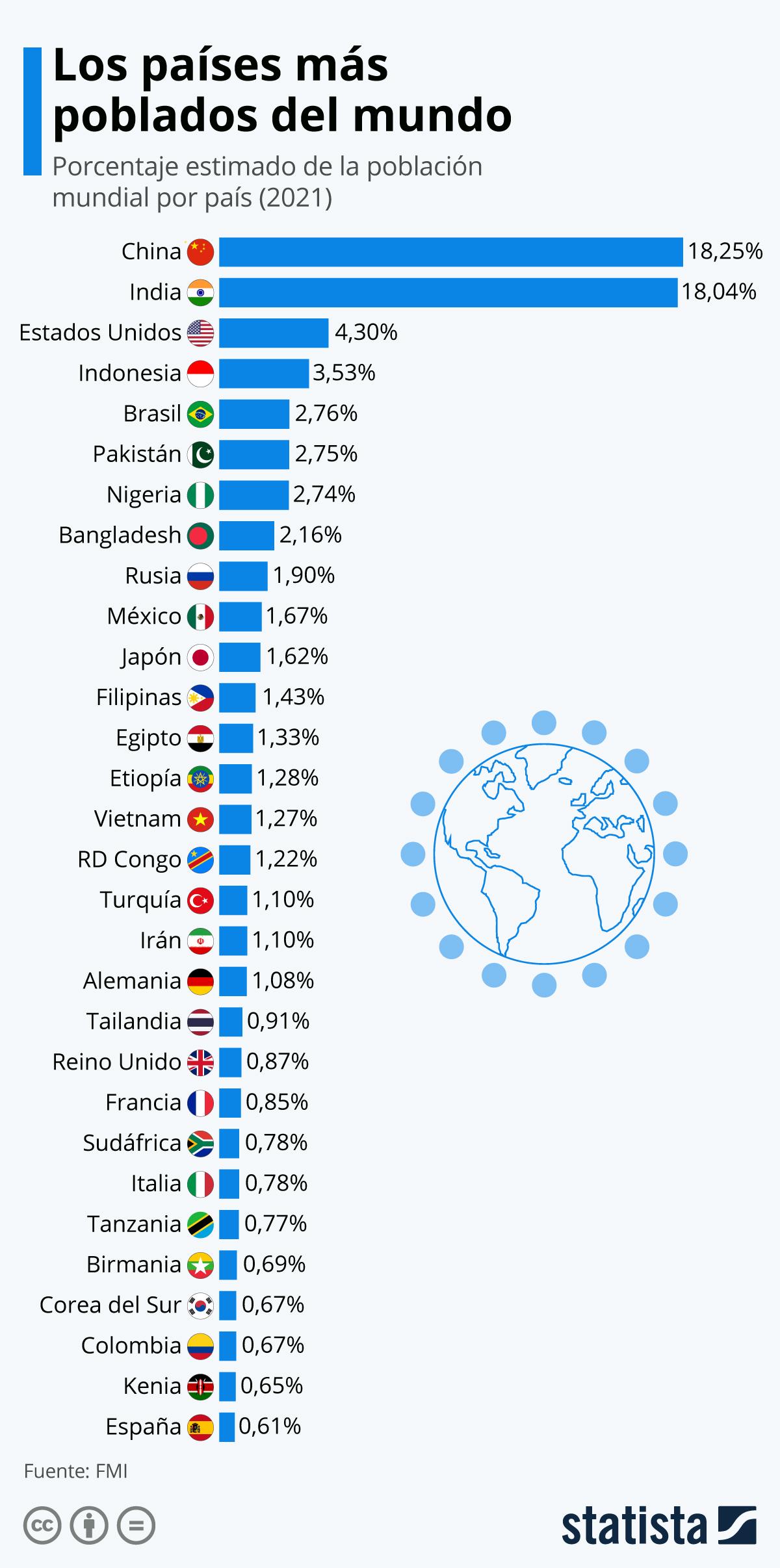 Infografía: Los países más poblados del mundo | Statista