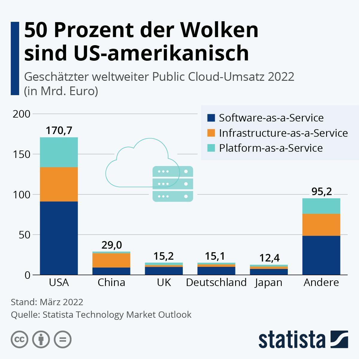 USA sind Cloud-Macht Nr. 1 | Statista