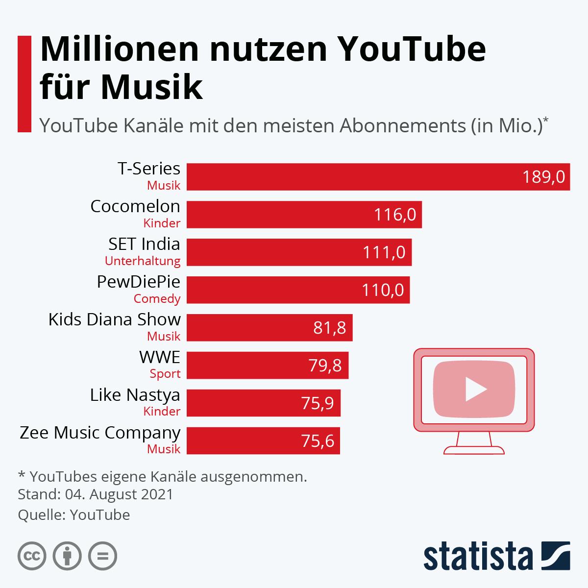 Infografik: Millionen nutzen YouTube für Musik | Statista
