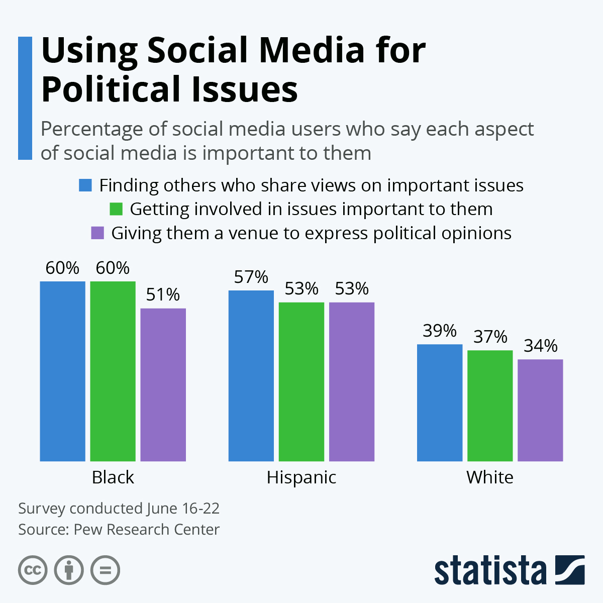 Infographic: Using Social Media for Political Issues | Statista
