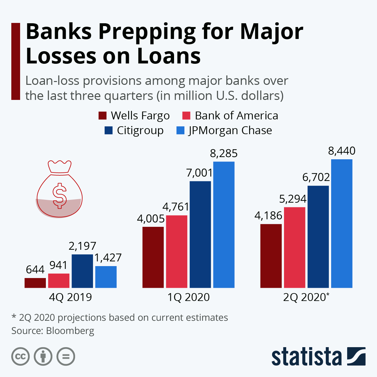 Infographic: Major Banks Face Worst Quarter Since Great Recession | Statista